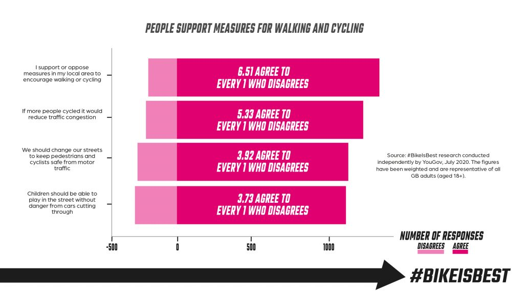 Support measures for walking and cycling